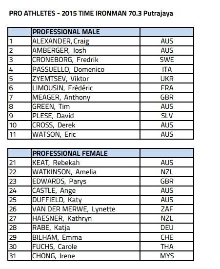 Pro Athletes start list for Ironman 70.3 Putrajaya