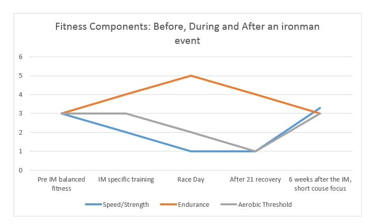 ironman recovery fitness graph