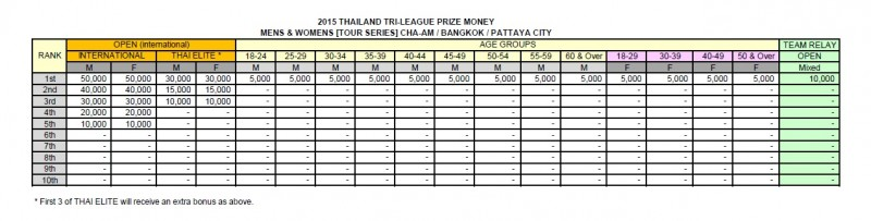Bangkok Triathlon Prize Money break down
